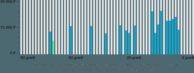 Динамика цен в зависимости от количества оставшихся дней до вылета из Одессы в Эстонию
