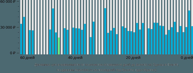 Динамика цен в зависимости от количества оставшихся дней до вылета из Одессы в Египет