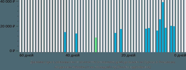 Динамика цен в зависимости от количества оставшихся дней до вылета из Одессы в Хельсинки