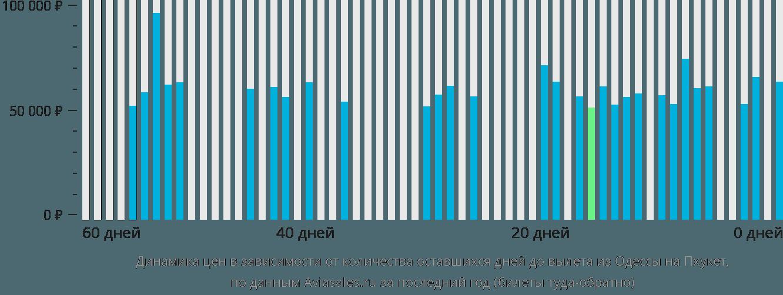 Динамика цен в зависимости от количества оставшихся дней до вылета из Одессы на Пхукет