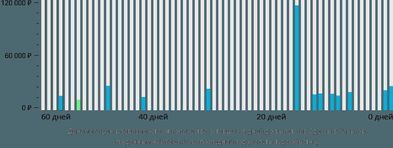 Динамика цен в зависимости от количества оставшихся дней до вылета из Одессы в Харьков