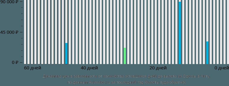 Динамика цен в зависимости от количества оставшихся дней до вылета из Одессы в Читу