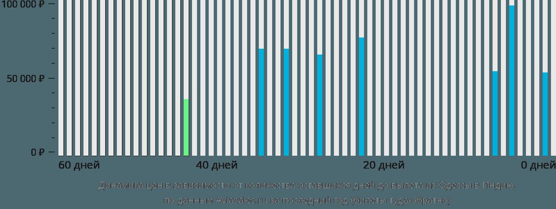 Динамика цен в зависимости от количества оставшихся дней до вылета из Одессы в Индию