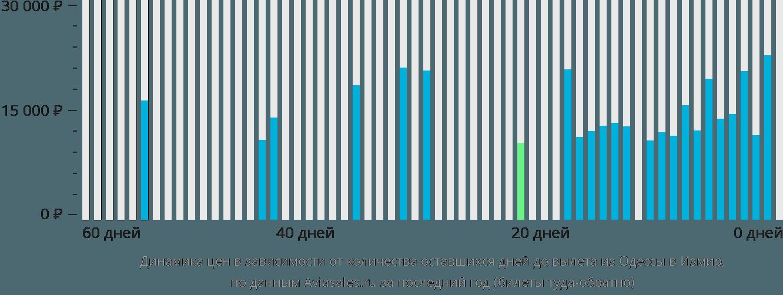 Динамика цен в зависимости от количества оставшихся дней до вылета из Одессы в Измир