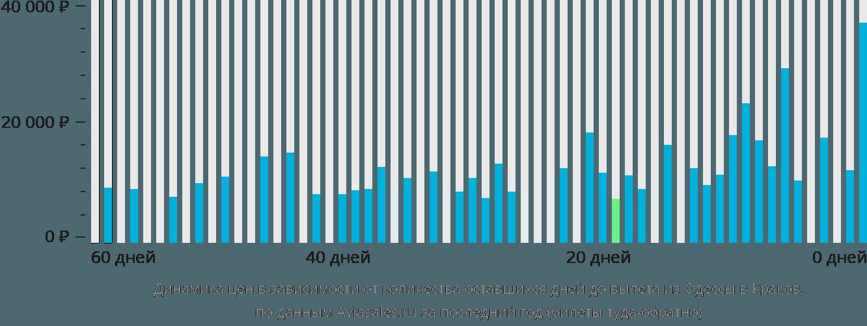 Динамика цен в зависимости от количества оставшихся дней до вылета из Одессы в Краков
