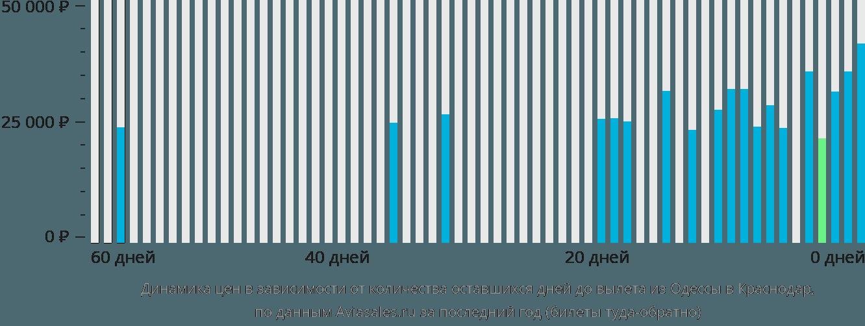 Динамика цен в зависимости от количества оставшихся дней до вылета из Одессы в Краснодар