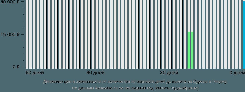 Динамика цен в зависимости от количества оставшихся дней до вылета из Одессы в Гянджу