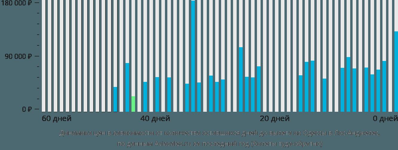 Динамика цен в зависимости от количества оставшихся дней до вылета из Одессы в Лос-Анджелес