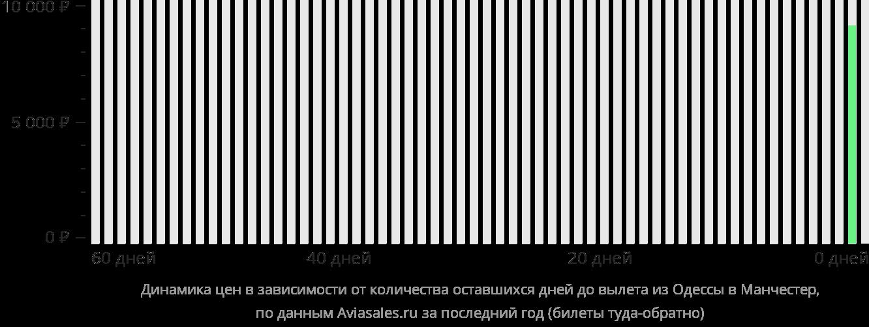 Динамика цен в зависимости от количества оставшихся дней до вылета из Одессы в Манчестер
