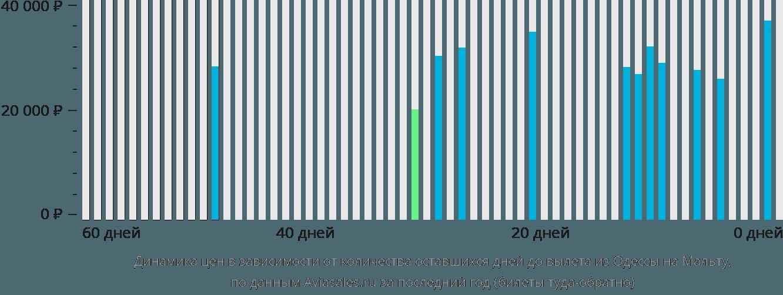 Динамика цен в зависимости от количества оставшихся дней до вылета из Одессы на Мальту