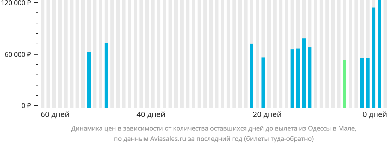 Динамика цен в зависимости от количества оставшихся дней до вылета из Одессы в Мале