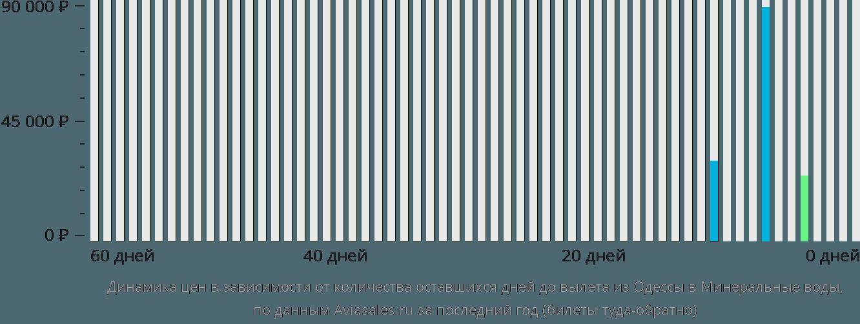 Динамика цен в зависимости от количества оставшихся дней до вылета из Одессы в Минеральные воды