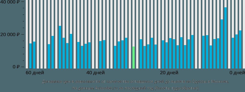 Динамика цен в зависимости от количества оставшихся дней до вылета из Одессы в Мюнхен