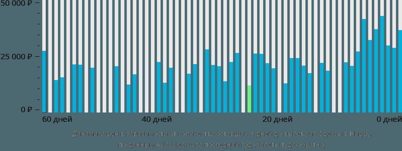 Динамика цен в зависимости от количества оставшихся дней до вылета из Одессы в Ниццу