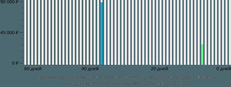 Динамика цен в зависимости от количества оставшихся дней до вылета из Одессы в Ноябрьск