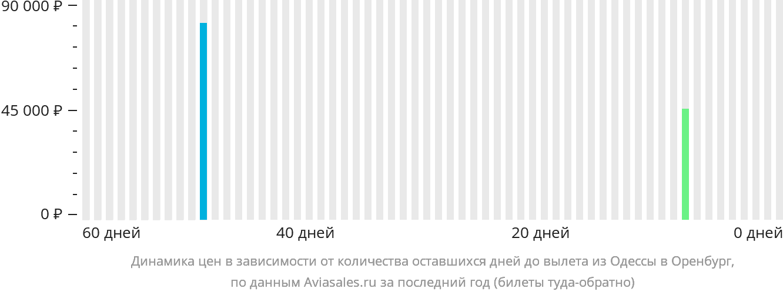 Динамика цен в зависимости от количества оставшихся дней до вылета из Одессы в Оренбург