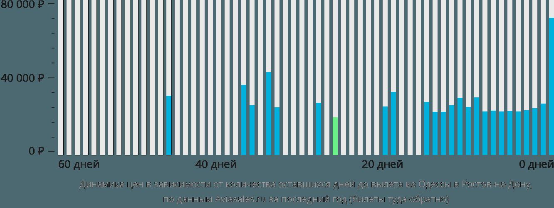 Динамика цен в зависимости от количества оставшихся дней до вылета из Одессы в Ростов-на-Дону