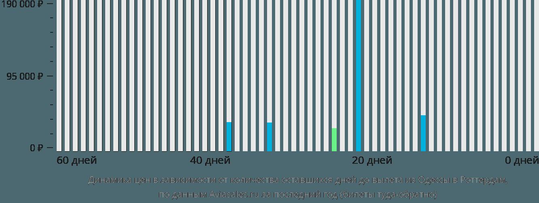 Динамика цен в зависимости от количества оставшихся дней до вылета из Одессы в Роттердам