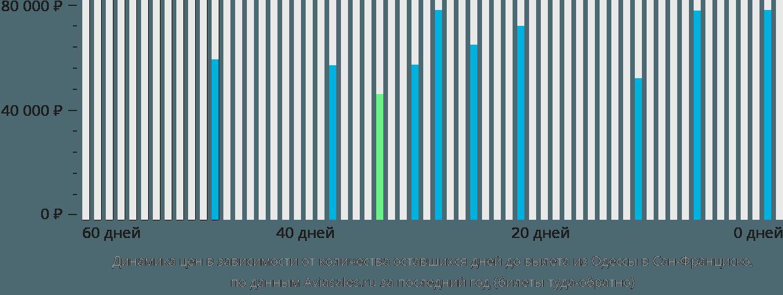 Динамика цен в зависимости от количества оставшихся дней до вылета из Одессы в Сан-Франциско