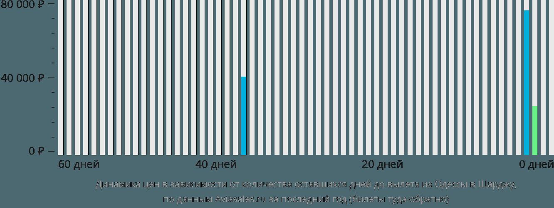 Динамика цен в зависимости от количества оставшихся дней до вылета из Одессы в Шарджу