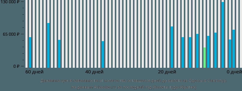 Динамика цен в зависимости от количества оставшихся дней до вылета из Одессы в Сингапур