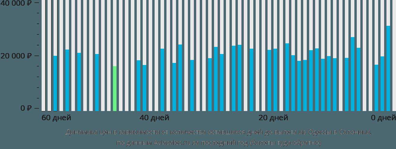 Динамика цен в зависимости от количества оставшихся дней до вылета из Одессы в Салоники
