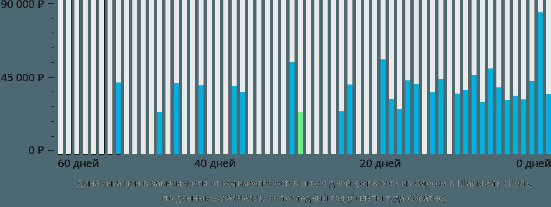 Динамика цен в зависимости от количества оставшихся дней до вылета из Одессы в Шарм-эш-Шейх