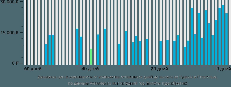Динамика цен в зависимости от количества оставшихся дней до вылета из Одессы в Стокгольм
