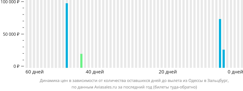 Динамика цен в зависимости от количества оставшихся дней до вылета из Одессы в Зальцбург