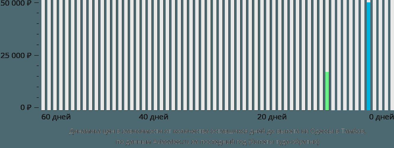 Динамика цен в зависимости от количества оставшихся дней до вылета из Одессы в Тамбов