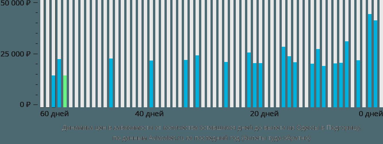 Динамика цен в зависимости от количества оставшихся дней до вылета из Одессы в Подгорицу