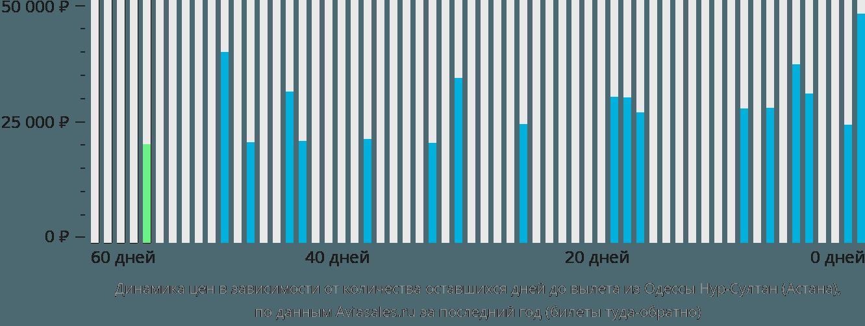Динамика цен в зависимости от количества оставшихся дней до вылета из Одессы в Астану