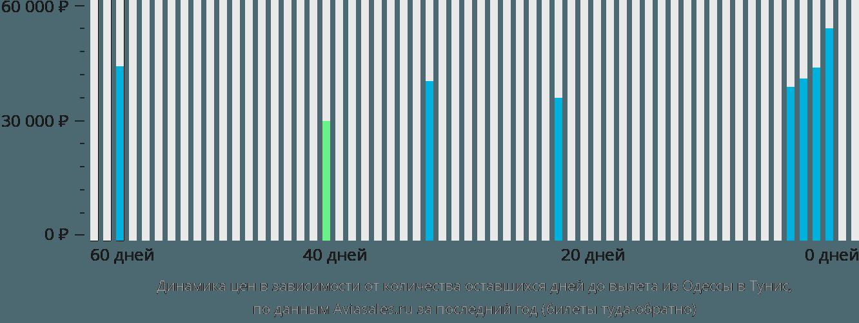 Динамика цен в зависимости от количества оставшихся дней до вылета из Одессы в Тунис