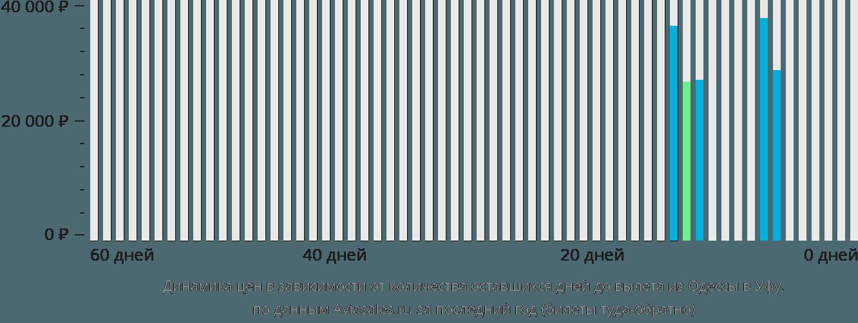 Динамика цен в зависимости от количества оставшихся дней до вылета из Одессы в Уфу