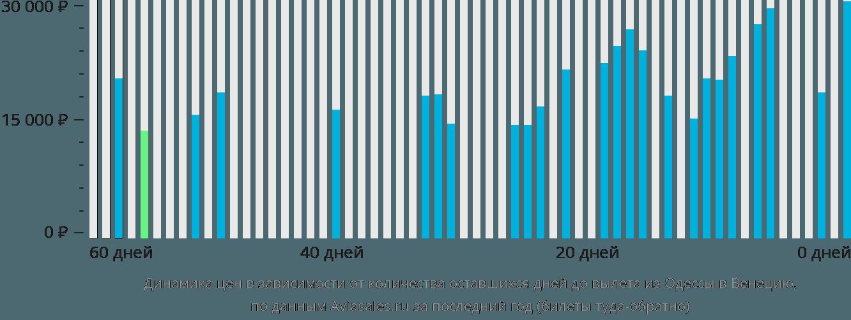 Динамика цен в зависимости от количества оставшихся дней до вылета из Одессы в Венецию