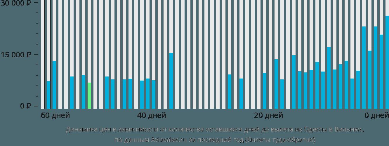 Динамика цен в зависимости от количества оставшихся дней до вылета из Одессы в Вильнюс