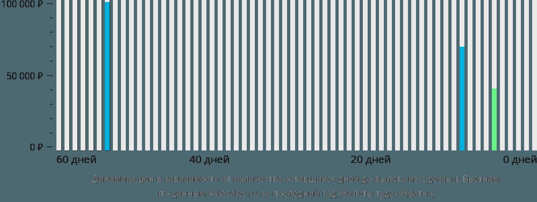 Динамика цен в зависимости от количества оставшихся дней до вылета из Одессы в Вьетнам
