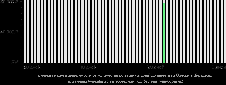Динамика цен в зависимости от количества оставшихся дней до вылета из Одессы в Варадеро