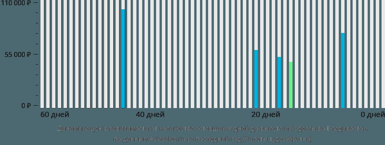 Динамика цен в зависимости от количества оставшихся дней до вылета из Одессы во Владивосток