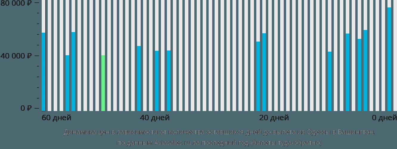 Динамика цен в зависимости от количества оставшихся дней до вылета из Одессы в Вашингтон