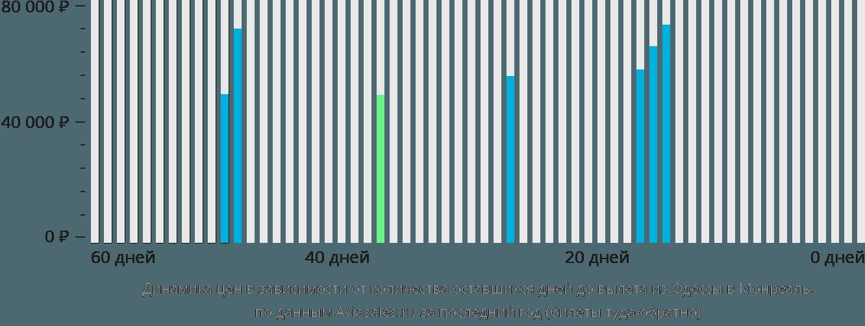 Динамика цен в зависимости от количества оставшихся дней до вылета из Одессы в Монреаль