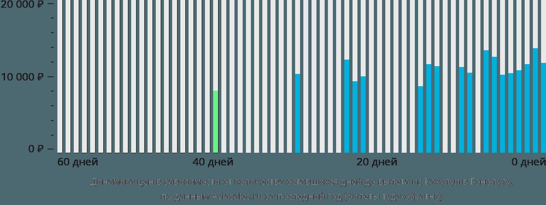 Динамика цен в зависимости от количества оставшихся дней до вылета из Кахулуи в Гонолулу