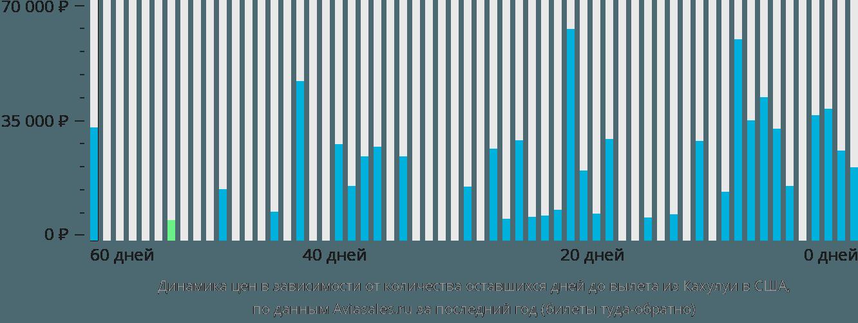 Динамика цен в зависимости от количества оставшихся дней до вылета из Кахулуи в США