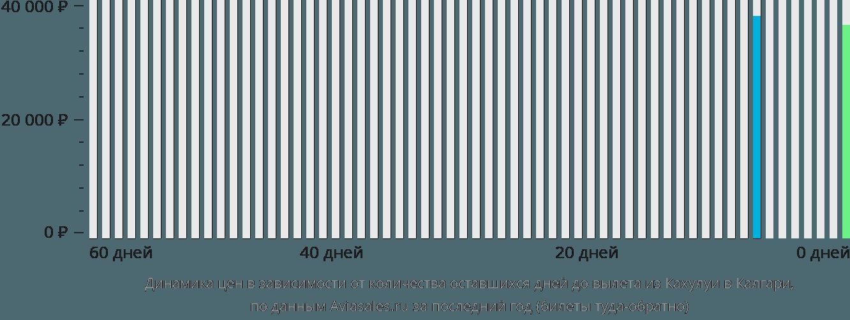 Динамика цен в зависимости от количества оставшихся дней до вылета из Кахулуи в Калгари