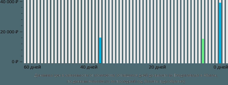 Динамика цен в зависимости от количества оставшихся дней до вылета из Владикавказа в Абакан