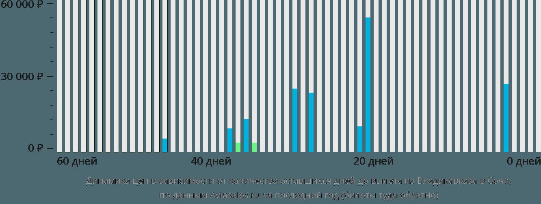 Динамика цен в зависимости от количества оставшихся дней до вылета из Владикавказа в Сочи