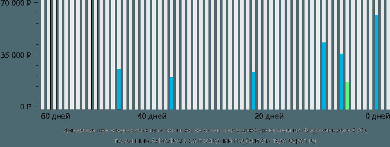 Динамика цен в зависимости от количества оставшихся дней до вылета из Владикавказа в ОАЭ