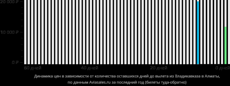 Динамика цен в зависимости от количества оставшихся дней до вылета из Владикавказа в Алматы