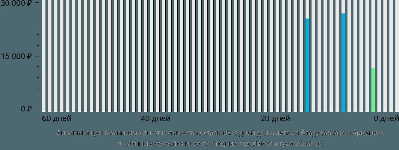 Динамика цен в зависимости от количества оставшихся дней до вылета из Владикавказа в Армению