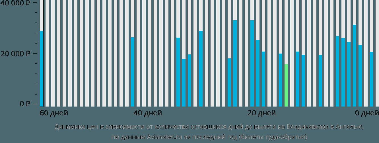 Динамика цен в зависимости от количества оставшихся дней до вылета из Владикавказа в Анталью